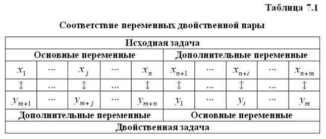 Двойственные задачи задач линейного программирования