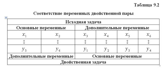 Двойственный симплекс метод решения задачи линейного программирования