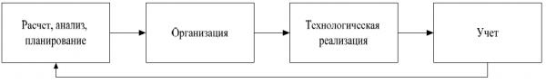 Классификация задач бизнес-процессов