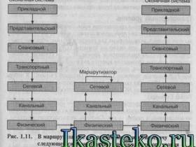Эталонная модель OSI