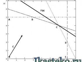 Графический (геометрический) метод решения задач ЛП
